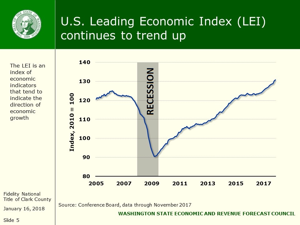 housing market, U.S. Leading Economic Index, economy,