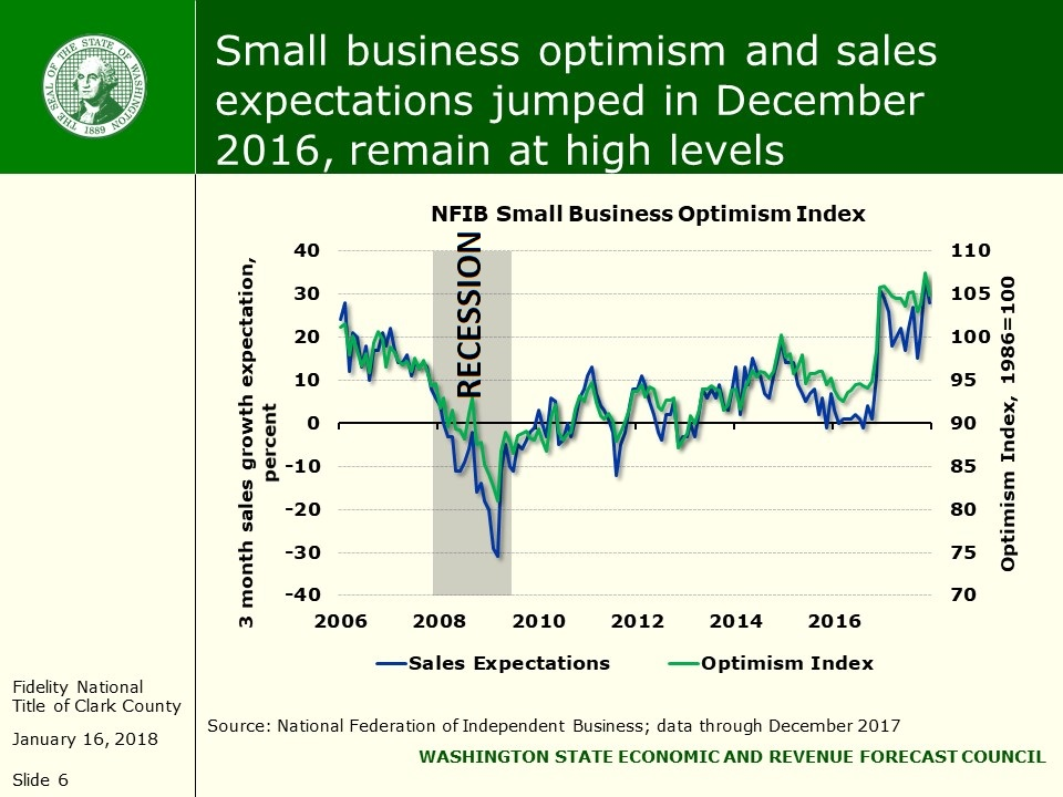 Optimism, Retail Sales
